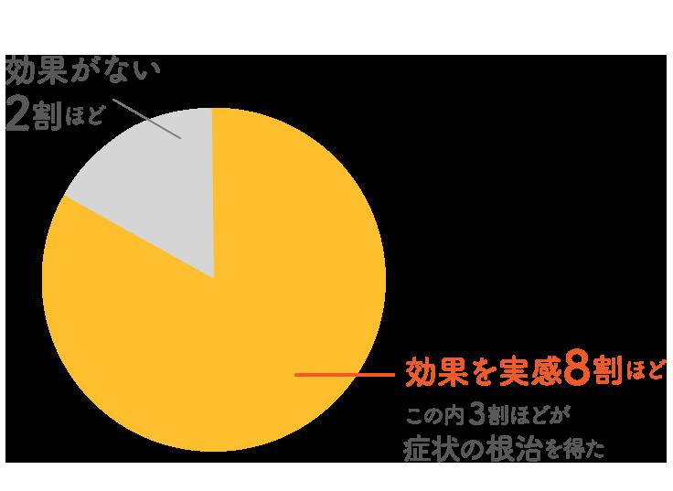 はい 83.7% いいえ 16.3% 無回答 3%