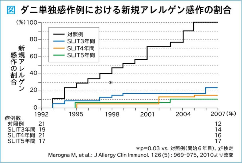 ダニ単独感作例における新規アレルゲン感作の割合