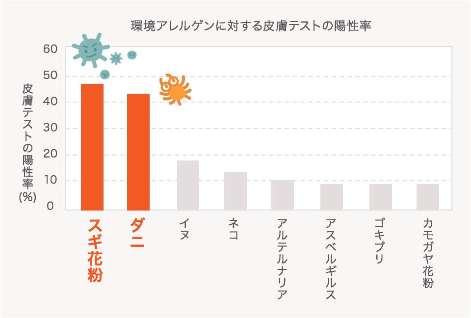 環境アレルゲンに対する皮膚テストの陽性率/皮膚テストの陽性率(%)表