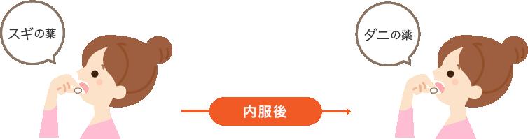 スギの薬→5分あける→ダニの薬