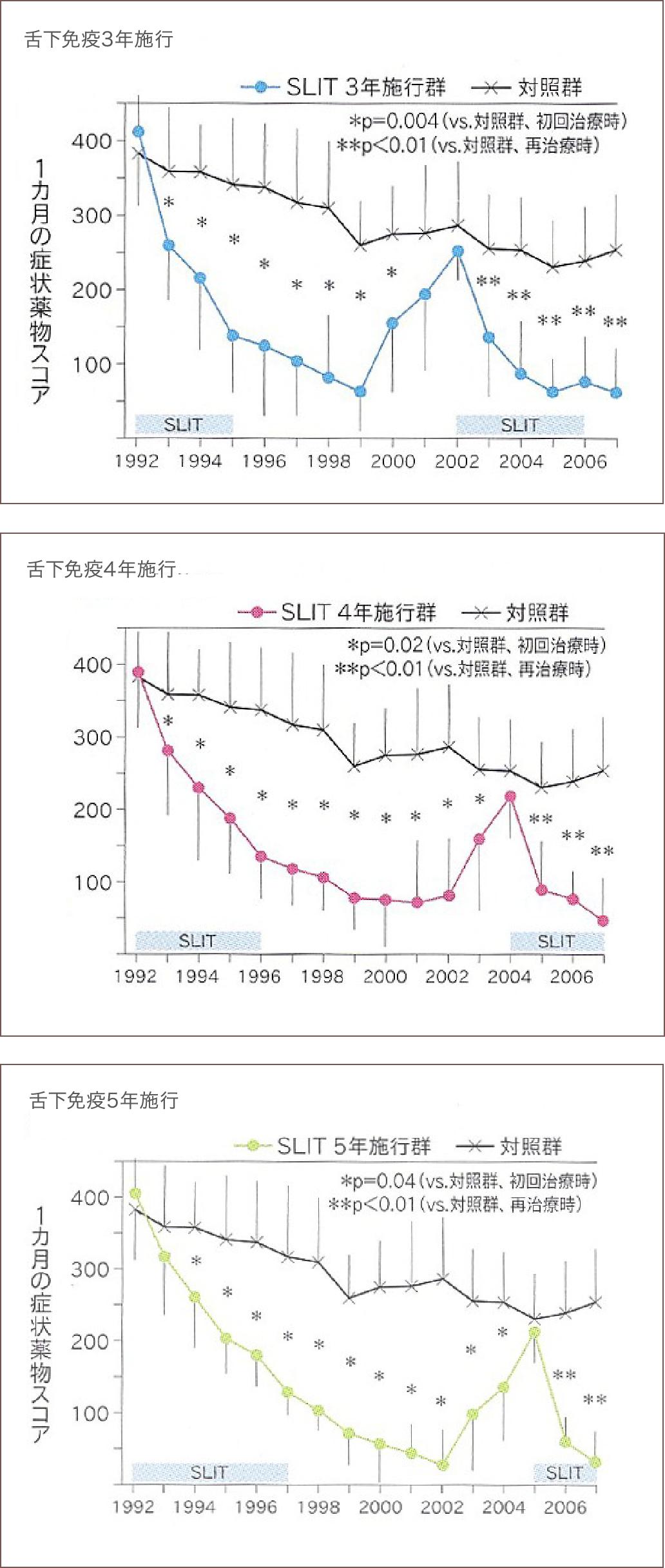 舌下免疫療法開始15年経過における持続効果(海外データ)